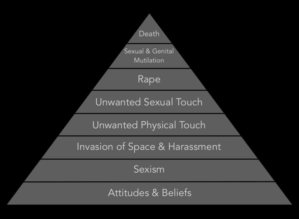 Sexual Violence Pyramid